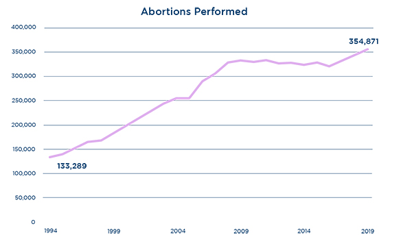 Planned Parenthood Abortions Performed Chart