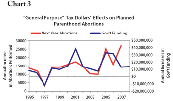 However In Chart 3 We Show The Almost Perfect Co Variance Between Annual Increases Or Decreases Federal Funding For Planned Pahood And