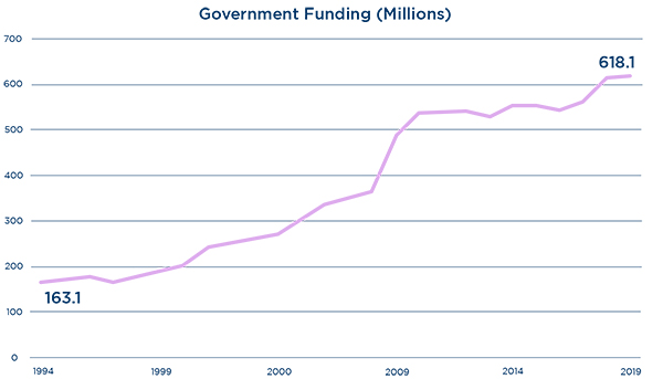 Planned Parenthood Government Funding Chart